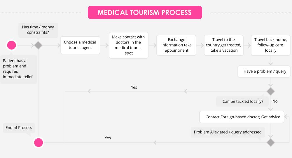 Medical Tourism Process